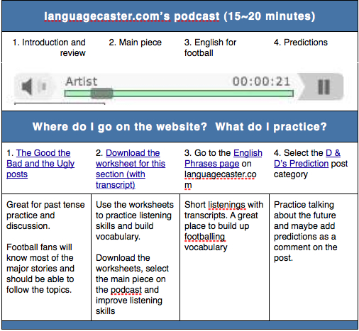 How to learn English with languagecaster.com's podcasts